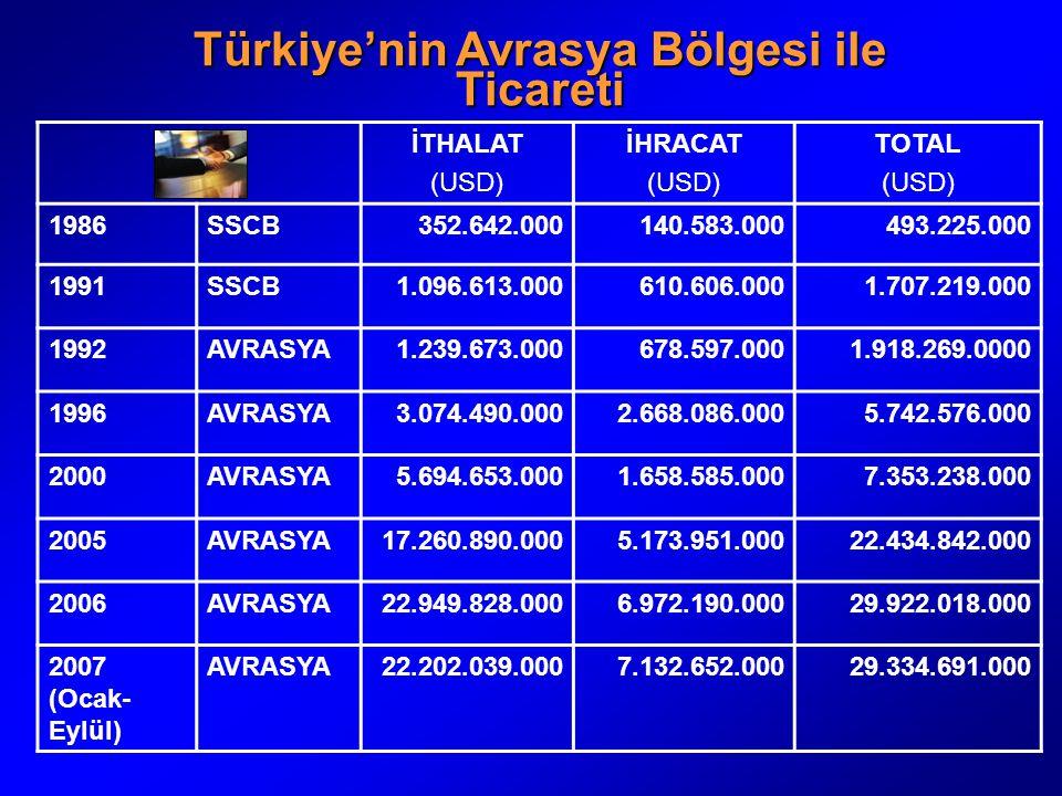 Türkiye'nin Avrasya Bölgesi ile Ticareti İTHALAT (USD) İHRACAT (USD) TOTAL (USD) 1986SSCB352.642.000140.583.000493.225.000 1991SSCB1.096.613.000610.60