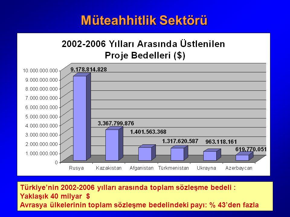 Müteahhitlik Sektörü Türkiye'nin 2002-2006 yılları arasında toplam sözleşme bedeli : Yaklaşık 40 milyar $ Avrasya ülkelerinin toplam sözleşme bedelind
