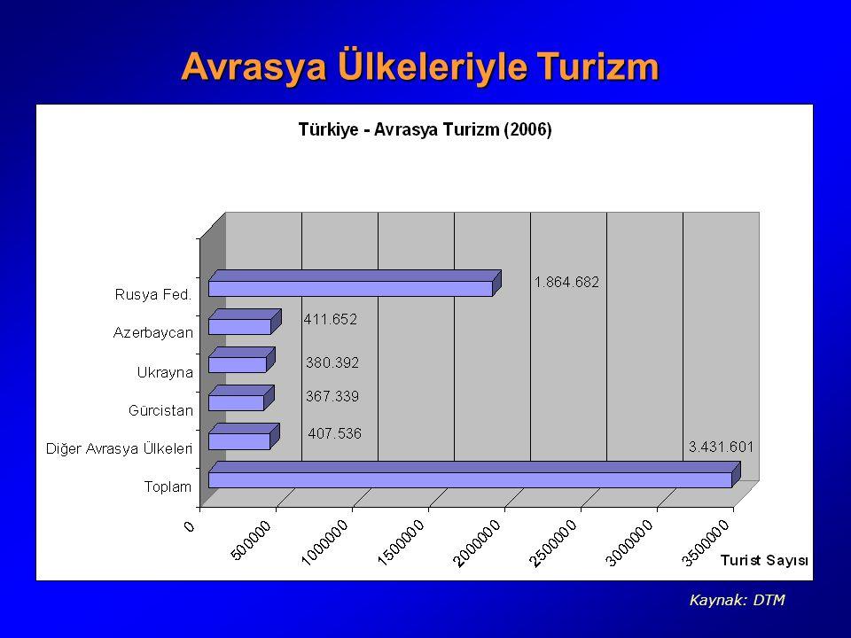 Avrasya Ülkeleriyle Turizm Kaynak: DTM