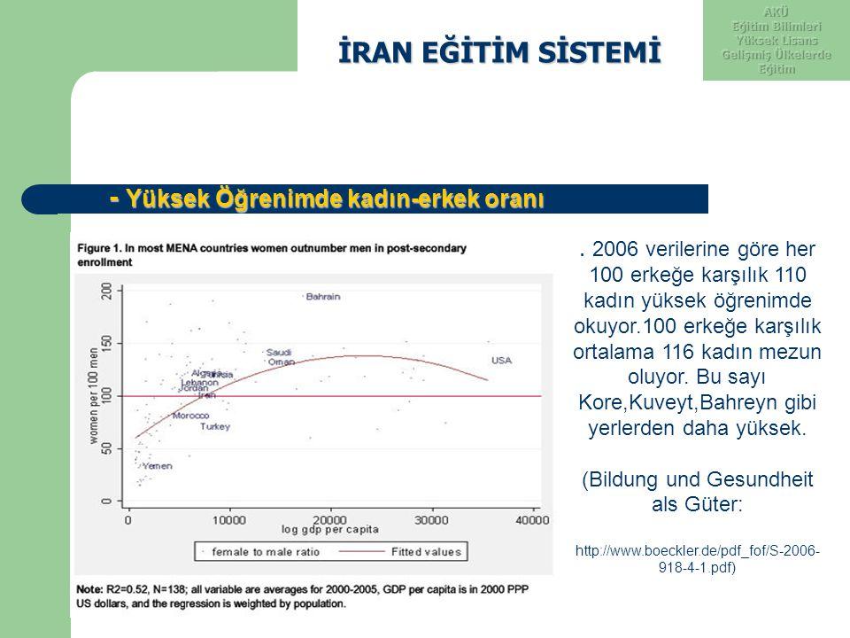 İRAN EĞİTİM SİSTEMİ İRAN EĞİTİM SİSTEMİ - Yüksek Öğrenimde kadın-erkek oranı - Yüksek Öğrenimde kadın-erkek oranı. 2006 verilerine göre her 100 erkeğe