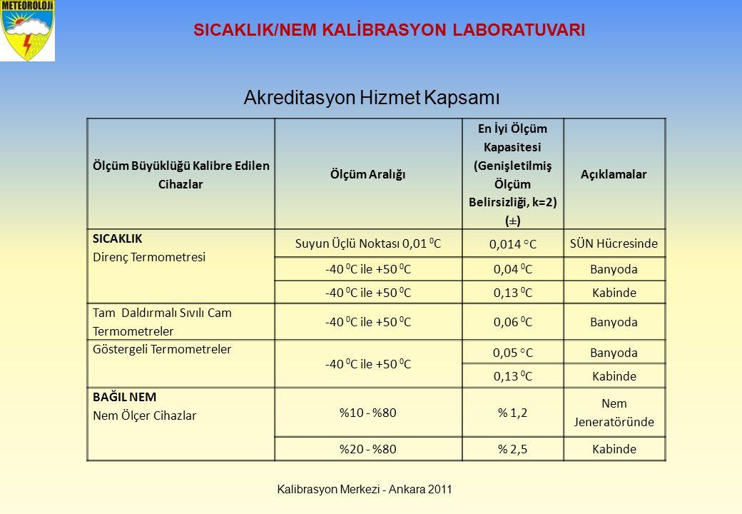 Akreditasyon Hizmet Kapsamı Ölçüm Büyüklüğü Kalibre Edilen Cihazlar Ölçüm Aralığı En İyi Ölçüm Kapasitesi (Genişletilmiş Ölçüm Belirsizliği, k=2) (±)