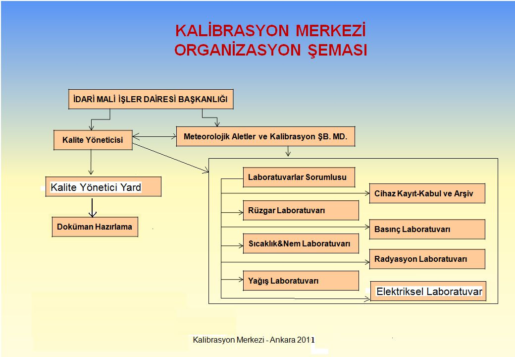 Kalibrasyon Merkezi - Ankara 2010 KALİBRASYON MERKEZİ ORGANİZASYON ŞEMASI İDARİ MALİ İŞLER DAİRESİ BAŞKANLIĞI Meteorolojik Aletler ve Kalibrasyon ŞB.