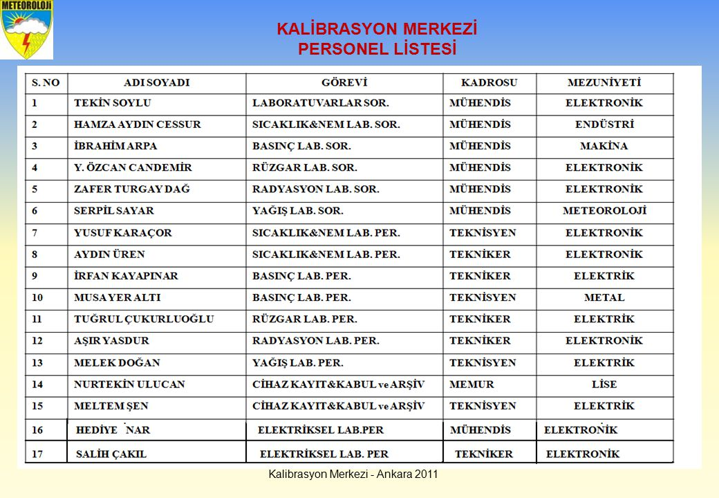 Kalibrasyon Merkezi - Ankara 2011 KALİBRASYON MERKEZİ PERSONEL LİSTESİ