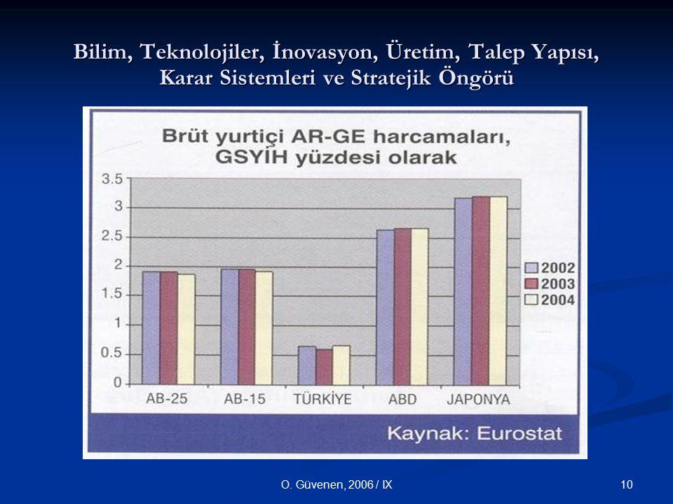 10O. Güvenen, 2006 / IX Bilim, Teknolojiler, İnovasyon, Üretim, Talep Yapısı, Karar Sistemleri ve Stratejik Öngörü