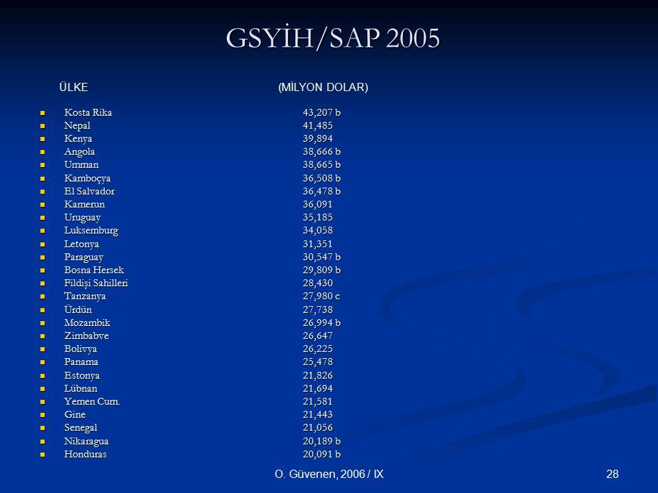 28O. Güvenen, 2006 / IX GSYİH/SAP 2005 GSYİH/SAP 2005 Kosta Rika 43,207 b Kosta Rika 43,207 b Nepal 41,485 Nepal 41,485 Kenya 39,894 Kenya 39,894 Ango