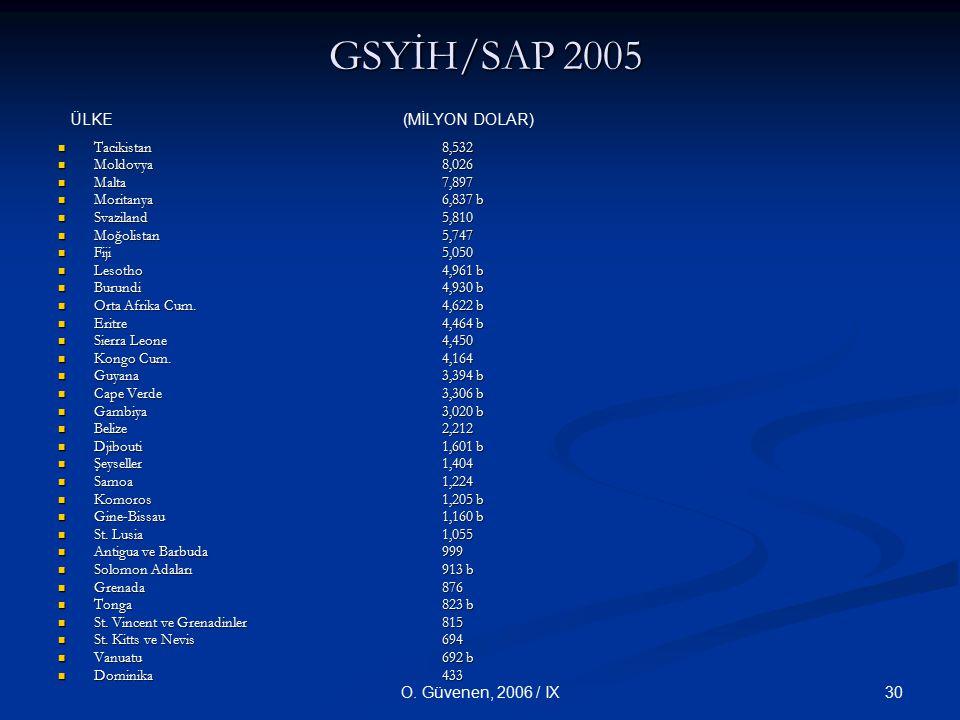 30O. Güvenen, 2006 / IX GSYİH/SAP 2005 GSYİH/SAP 2005 Tacikistan 8,532 Tacikistan 8,532 Moldovya 8,026 Moldovya 8,026 Malta 7,897 Malta 7,897 Moritany