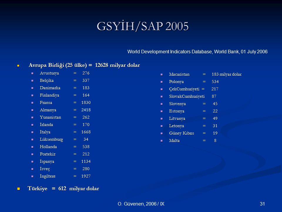 31O. Güvenen, 2006 / IX GSYİH/SAP 2005 GSYİH/SAP 2005 Avrupa Birliği (25 ülke) = 12628 milyar dolar Avrupa Birliği (25 ülke) = 12628 milyar dolar Avus