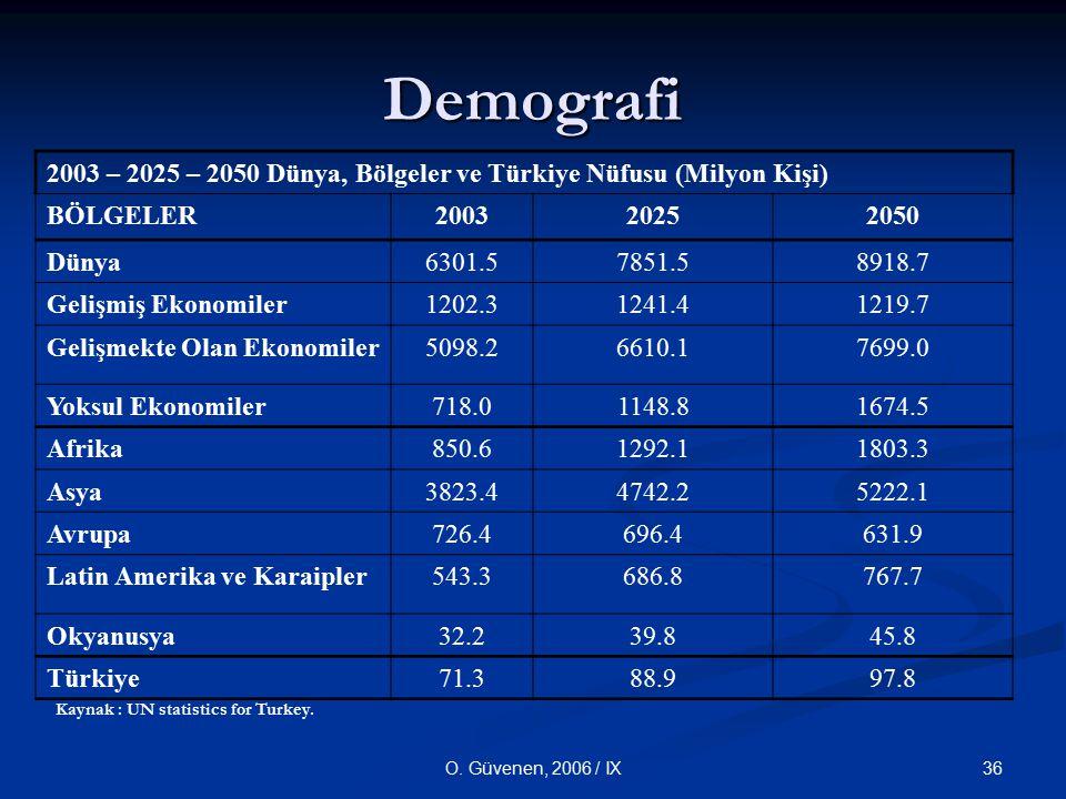 36O. Güvenen, 2006 / IX Demografi 2003 – 2025 – 2050 Dünya, Bölgeler ve Türkiye Nüfusu (Milyon Kişi) BÖLGELER200320252050 Dünya6301.57851.58918.7 Geli