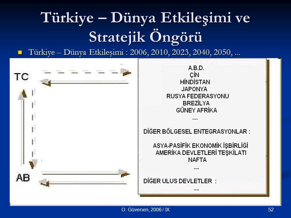 52O. Güvenen, 2006 / IX Türkiye – Dünya Etkileşimi ve Stratejik Öngörü Türkiye – Dünya Etkileşimi : 2006, 2010, 2023, 2040, 2050,... Türkiye – Dünya E