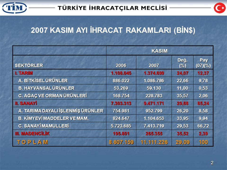 2 2007 KASIM AYI İHRACAT RAKAMLARI (BİN$) KASIMSEKTÖRLER20062007 Değ.