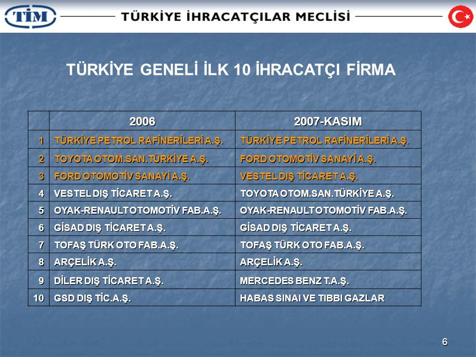 6 TÜRKİYE GENELİ İLK 10 İHRACATÇI FİRMA20062007-KASIM1 TÜRKİYE PETROL RAFİNERİLERİ A.Ş.