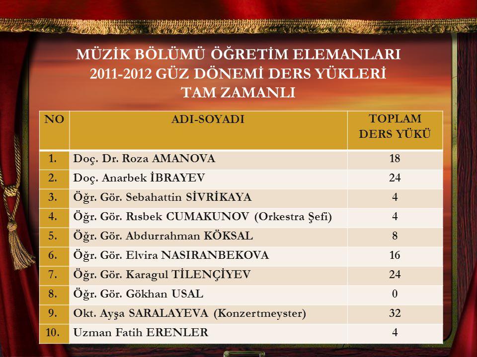 MÜZİK BÖLÜMÜ ÖĞRETİM ELEMANLARI 2011-2012 GÜZ DÖNEMİ DERS YÜKLERİ TAM ZAMANLI NOADI-SOYADITOPLAM DERS YÜKÜ 1.