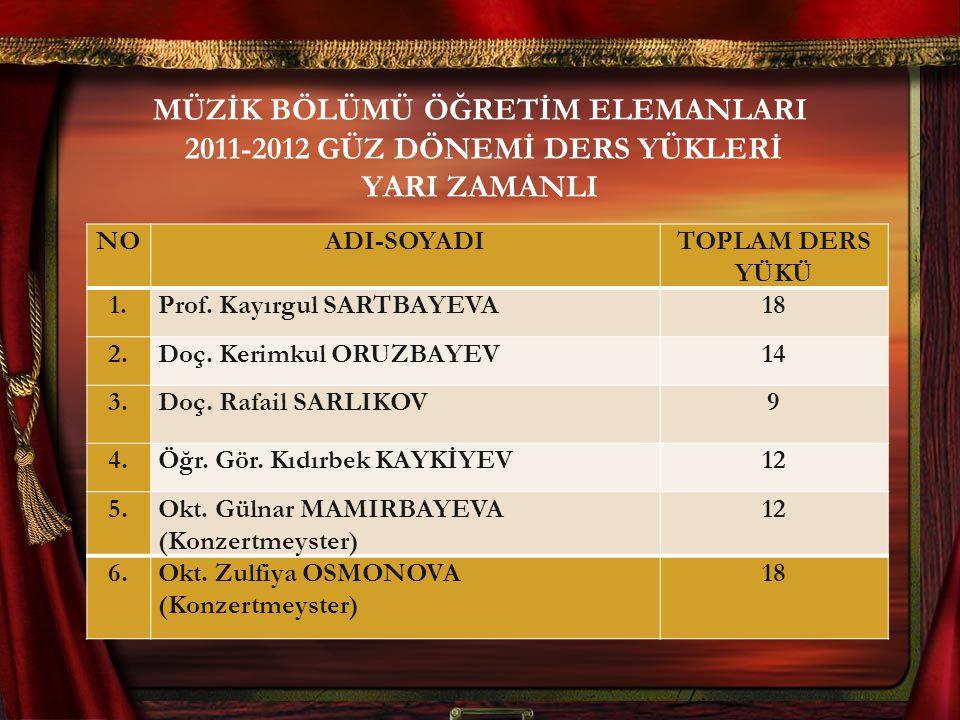 MÜZİK BÖLÜMÜ ÖĞRETİM ELEMANLARI 2011-2012 GÜZ DÖNEMİ DERS YÜKLERİ YARI ZAMANLI NOADI-SOYADITOPLAM DERS YÜKÜ 1.1.Prof.