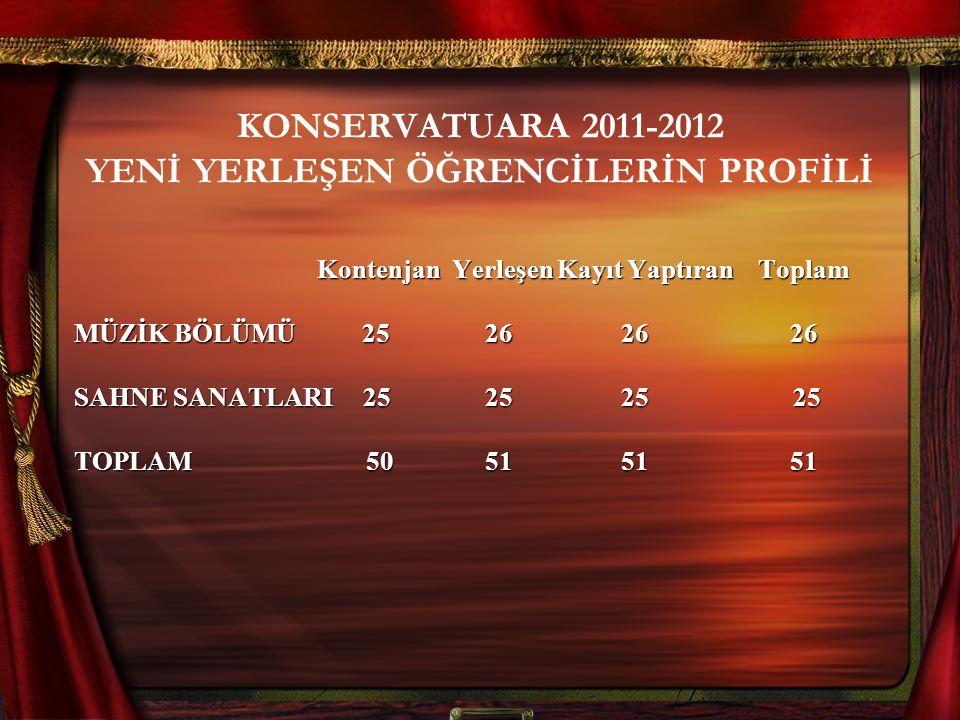 KONSERVATUARA 2011-2012 YENİ YERLEŞEN ÖĞRENCİLERİN PROFİLİ Kontenjan Yerleşen Kayıt Yaptıran Toplam Kontenjan Yerleşen Kayıt Yaptıran Toplam MÜZİK BÖLÜMÜ 25 26 26 26 SAHNE SANATLARI 25 25 25 25 TOPLAM 50 51 51 51