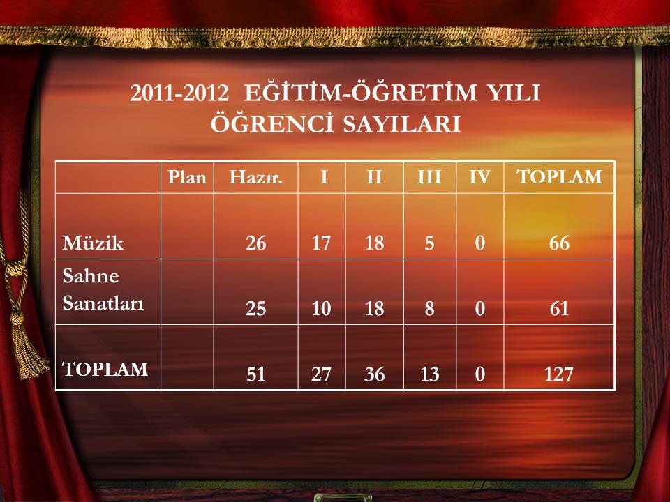 2011-2012 EĞİTİM-ÖĞRETİM YILI ÖĞRENCİ SAYILARI PlanHazır.