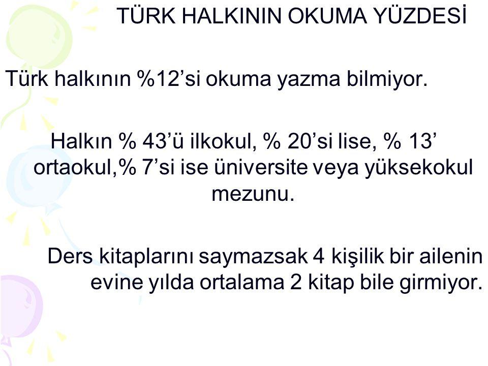 TÜRK HALKININ OKUMA YÜZDESİ Türk halkının %12'si okuma yazma bilmiyor. Halkın % 43'ü ilkokul, % 20'si lise, % 13' ortaokul,% 7'si ise üniversite veya