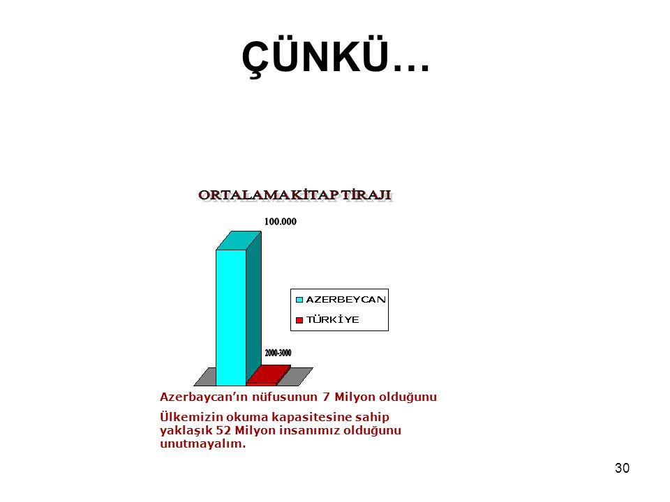 Hazırlayan: Serkan EKMEKÇİ 30 ÇÜNKÜ… Azerbaycan'ın nüfusunun 7 Milyon olduğunu Ülkemizin okuma kapasitesine sahip yaklaşık 52 Milyon insanımız olduğunu unutmayalım.