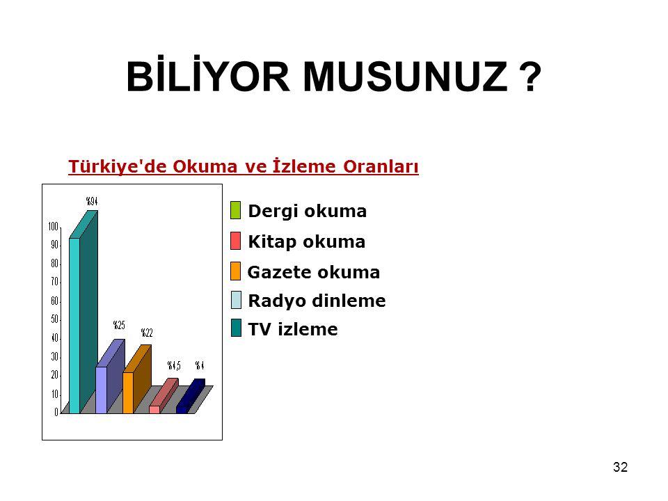 Hazırlayan: Serkan EKMEKÇİ 32 BİLİYOR MUSUNUZ ? Türkiye'de Okuma ve İzleme Oranları Dergi okuma Kitap okuma Gazete okuma Radyo dinleme TV izleme