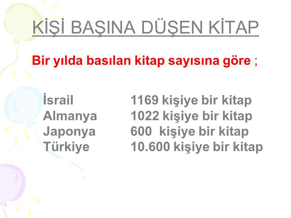 KİŞİ BAŞINA DÜŞEN KİTAP Bir yılda basılan kitap sayısına göre ; İsrail1169 kişiye bir kitap Almanya1022 kişiye bir kitap Japonya600 kişiye bir kitap Türkiye 10.600 kişiye bir kitap