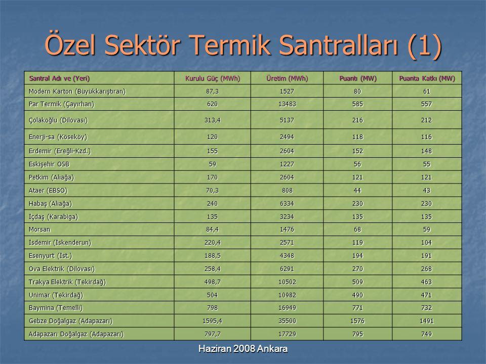Haziran 2008 Ankara Özel Sektör Termik Santralları (1) Santral Adı ve (Yeri) Kurulu Güç (MWh) Üretim (MWh) Puantı (MW) Puanta Katkı (MW) Modern Karton