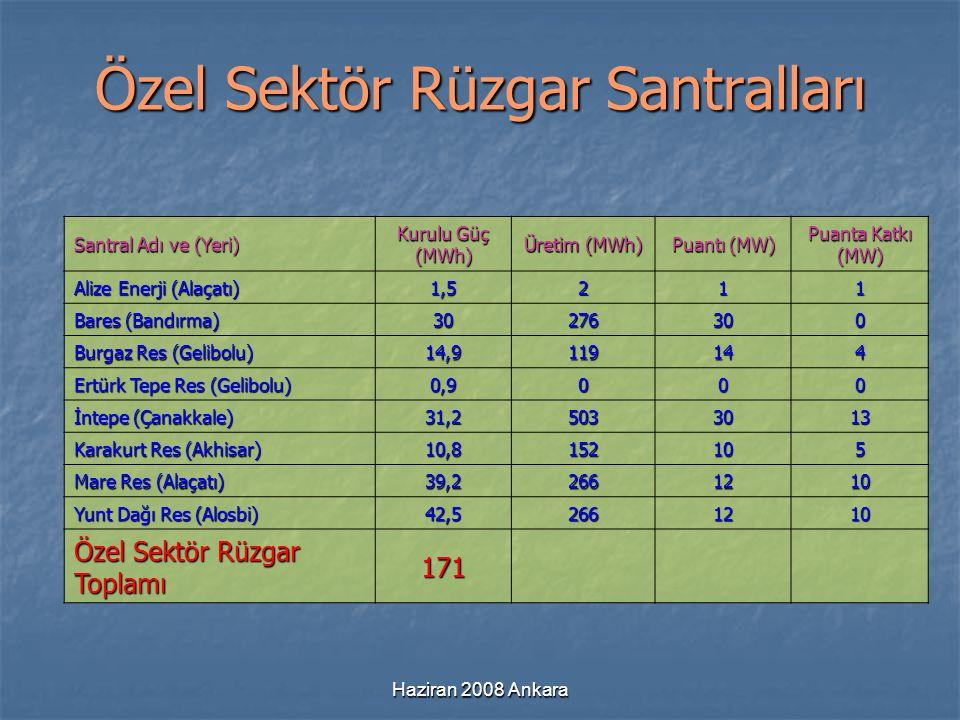 Haziran 2008 Ankara Özel Sektör Rüzgar Santralları Santral Adı ve (Yeri) Kurulu Güç (MWh) Üretim (MWh) Puantı (MW) Puanta Katkı (MW) Alize Enerji (Ala