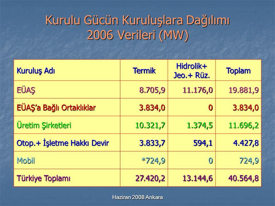 Haziran 2008 Ankara Kurulu Gücün Kuruluşlara Dağılımı 2006 Verileri (MW) Kuruluş Adı Termik Hidrolik+ Jeo.+ Rüz. Toplam EÜAŞ8.705,911.176,019.881,9 EÜ
