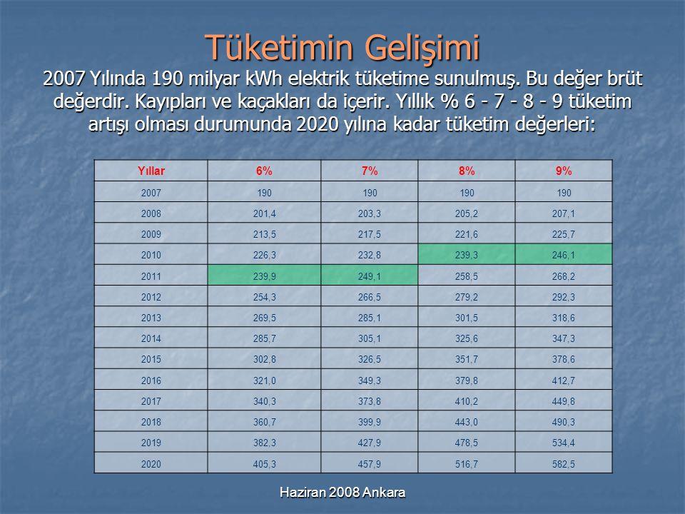 Haziran 2008 Ankara Tüketimin Gelişimi 2007 Yılında 190 milyar kWh elektrik tüketime sunulmuş. Bu değer brüt değerdir. Kayıpları ve kaçakları da içeri
