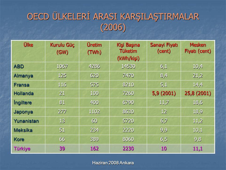 Haziran 2008 Ankara OECD ÜLKELERİ ARASI KARŞILAŞTIRMALAR (2006) Ülke Kurulu Güç (GW)Üretim(TWh) Kişi Başına Tüketim (kWh/kişi) Sanayi Fiyatı (cent) Me