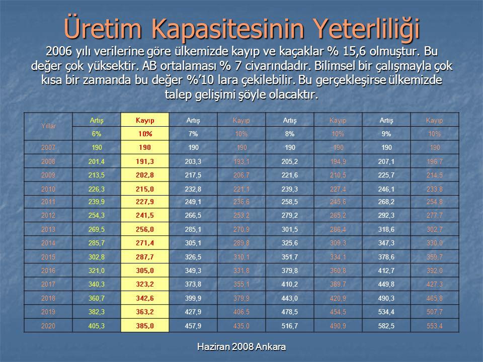 Haziran 2008 Ankara Üretim Kapasitesinin Yeterliliği 2006 yılı verilerine göre ülkemizde kayıp ve kaçaklar % 15,6 olmuştur. Bu değer çok yüksektir. AB