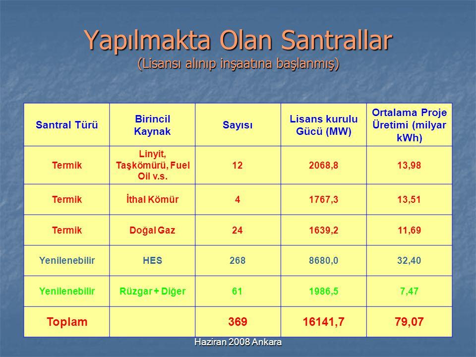 Haziran 2008 Ankara Yapılmakta Olan Santrallar (Lisansı alınıp inşaatına başlanmış) Santral Türü Birincil Kaynak Sayısı Lisans kurulu Gücü (MW) Ortala