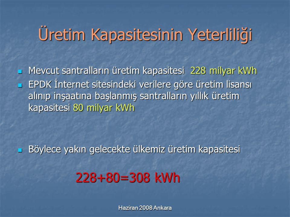Haziran 2008 Ankara Üretim Kapasitesinin Yeterliliği Mevcut santralların üretim kapasitesi 228 milyar kWh Mevcut santralların üretim kapasitesi 228 mi