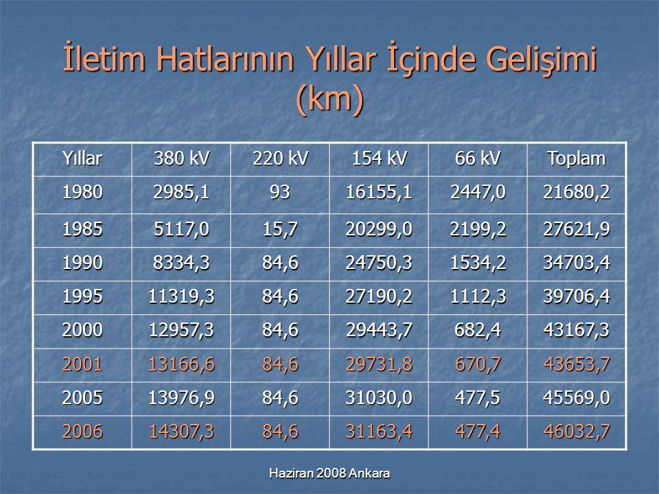 Haziran 2008 Ankara İletim Hatlarının Yıllar İçinde Gelişimi (km) Yıllar 380 kV 220 kV 154 kV 66 kV Toplam 19802985,19316155,12447,021680,2 19855117,0