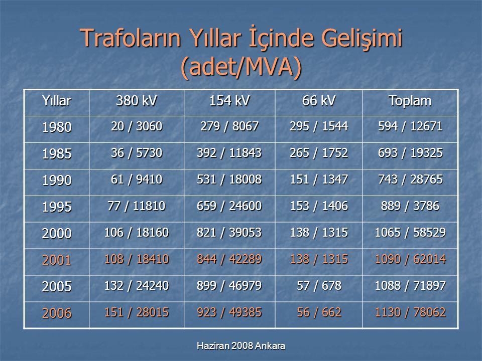 Haziran 2008 Ankara Trafoların Yıllar İçinde Gelişimi (adet/MVA) Yıllar 380 kV 154 kV 66 kV Toplam 1980 20 / 3060 279 / 8067 295 / 1544 594 / 12671 19
