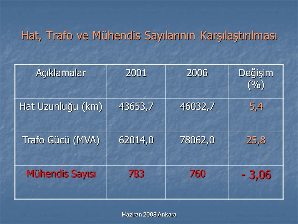 Haziran 2008 Ankara Hat, Trafo ve Mühendis Sayılarının Karşılaştırılması Açıklamalar20012006 Değişim (%) Hat Uzunluğu (km) 43653,746032,75,4 Trafo Güc