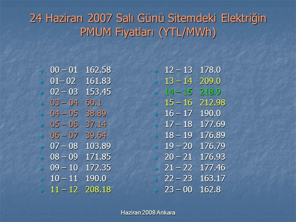 Haziran 2008 Ankara 24 Haziran 2007 Salı Günü Sitemdeki Elektriğin PMUM Fiyatları (YTL/MWh)  00 – 01 162.58  00 – 01 162.58  01– 02 161.83  01– 02