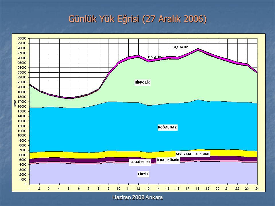 Haziran 2008 Ankara Günlük Yük Eğrisi (27 Aralık 2006)