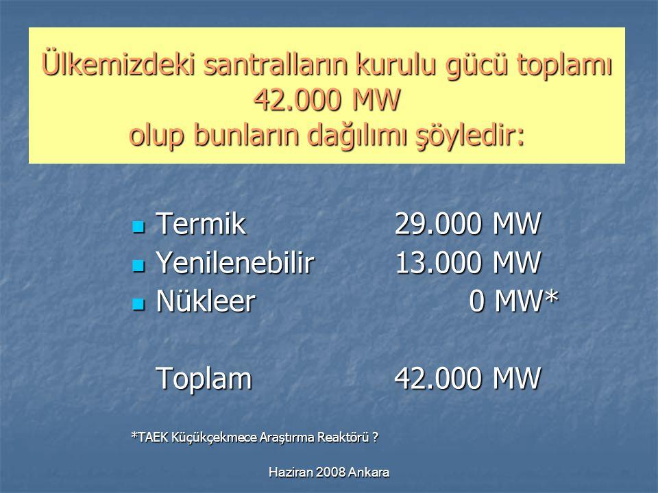 Haziran 2008 Ankara Ülkemizdeki santralların kurulu gücü toplamı 42.000 MW olup bunların dağılımı şöyledir: Termik29.000 MW Termik29.000 MW Yenilenebi