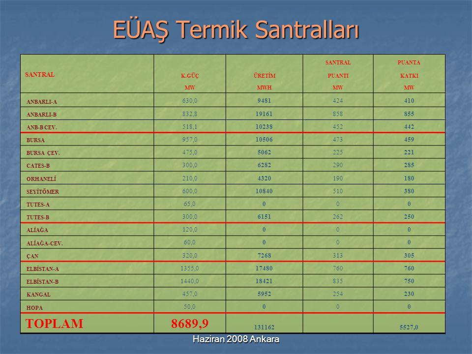 Haziran 2008 Ankara Tüketimin Gelişimi 2007 Yılında 190 milyar kWh elektrik tüketime sunulmuş.