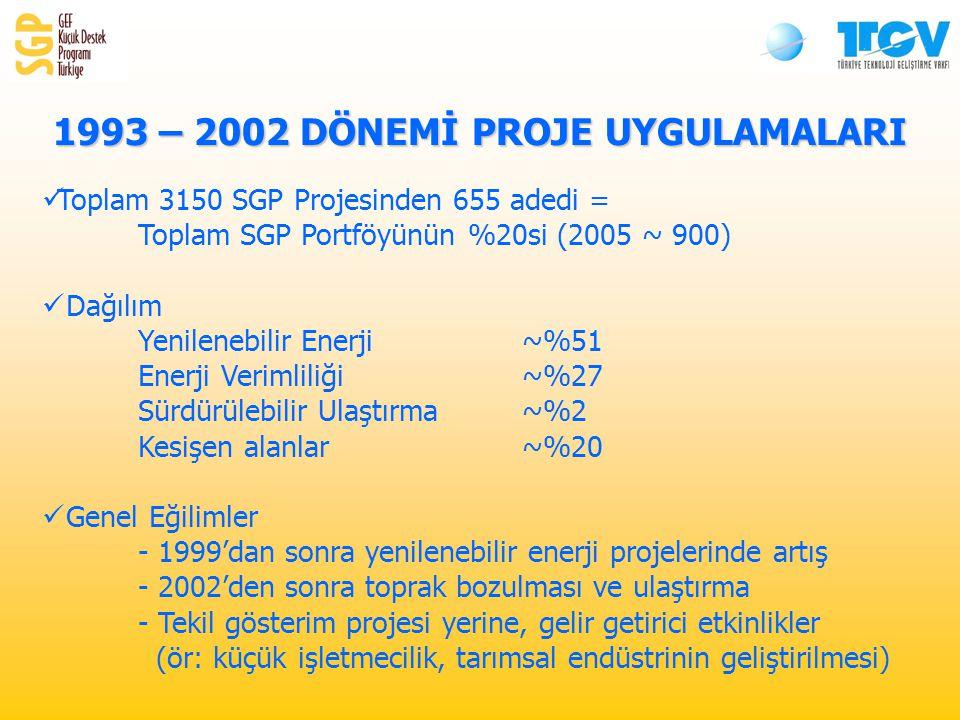 1993 – 2002 DÖNEMİ PROJE UYGULAMALARI Toplam 3150 SGP Projesinden 655 adedi = Toplam SGP Portföyünün %20si (2005 ~ 900) Dağılım Yenilenebilir Enerji ~%51 Enerji Verimliliği ~%27 Sürdürülebilir Ulaştırma ~%2 Kesişen alanlar ~%20 Genel Eğilimler - 1999'dan sonra yenilenebilir enerji projelerinde artış - 2002'den sonra toprak bozulması ve ulaştırma - Tekil gösterim projesi yerine, gelir getirici etkinlikler (ör: küçük işletmecilik, tarımsal endüstrinin geliştirilmesi)