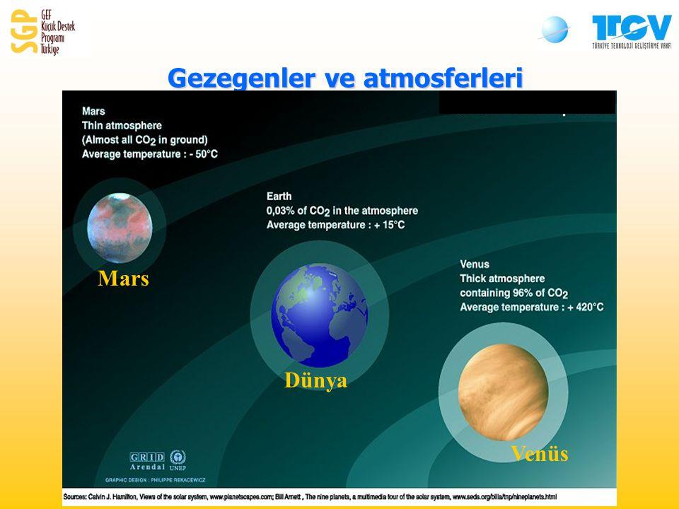 Gezegenler ve atmosferleri Mars Dünya Venüs