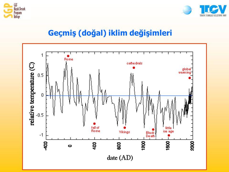 Geçmiş (doğal) iklim değişimleri