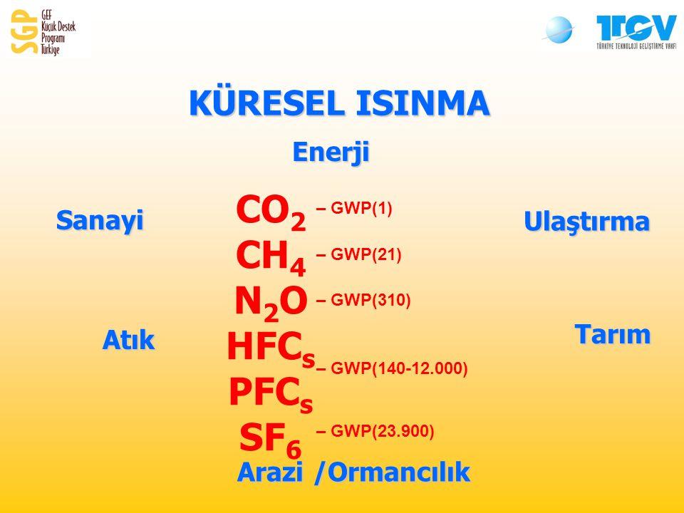 EnerjiUlaştırma Sanayi Atık Tarım Arazi /Ormancılık KÜRESEL ISINMA CO 2 CH 4 N 2 O HFC s PFC s SF 6 – GWP(1) – GWP(21) – GWP(310) – GWP(140-12.000) – GWP(23.900)