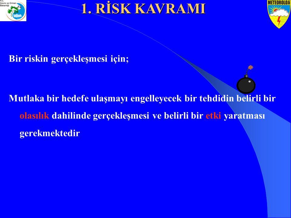 Bir riskin gerçekleşmesi için; Mutlaka bir hedefe ulaşmayı engelleyecek bir tehdidin belirli bir olasılık dahilinde gerçekleşmesi ve belirli bir etki