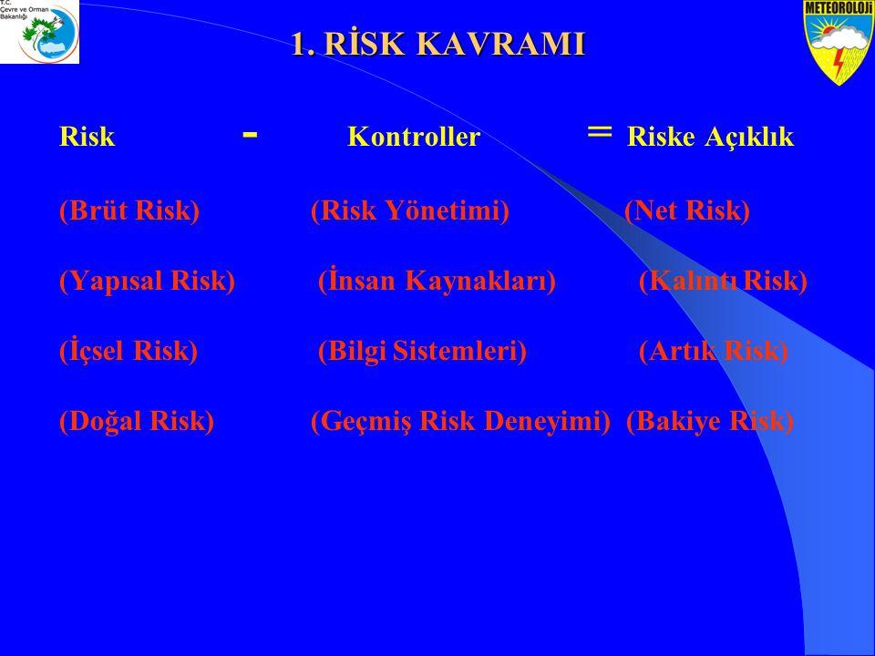 Risk - Kontroller = Riske Açıklık (Brüt Risk) (Risk Yönetimi) (Net Risk) (Yapısal Risk) (İnsan Kaynakları)(Kalıntı Risk) (İçsel Risk) (Bilgi Sistemler