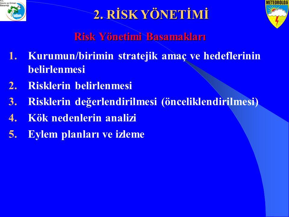 Risk Yönetimi Basamakları 1.Kurumun/birimin stratejik amaç ve hedeflerinin belirlenmesi 2.Risklerin belirlenmesi 3.Risklerin değerlendirilmesi (önceli