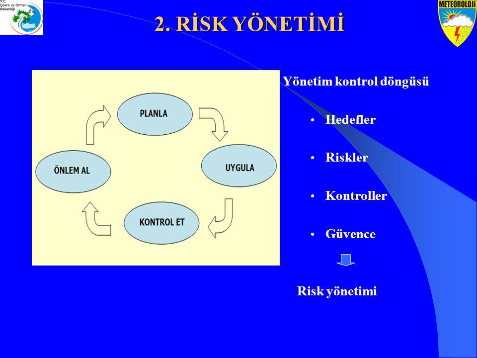 Yönetim kontrol döngüsü Hedefler Riskler Kontroller Güvence Risk yönetimi 2. RİSK YÖNETİMİ