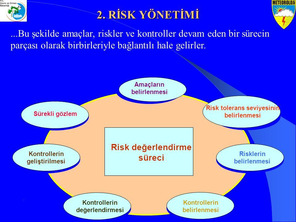 ...Bu şekilde amaçlar, riskler ve kontroller devam eden bir sürecin parçası olarak birbirleriyle bağlantılı hale gelirler. Risk değerlendirme süreci R