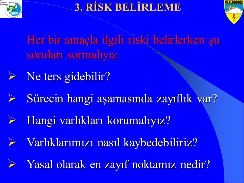 Her bir amaçla ilgili riski belirlerken şu soruları sormalıyız  Ne ters gidebilir?  Sürecin hangi aşamasında zayıflık var?  Hangi varlıkları koruma