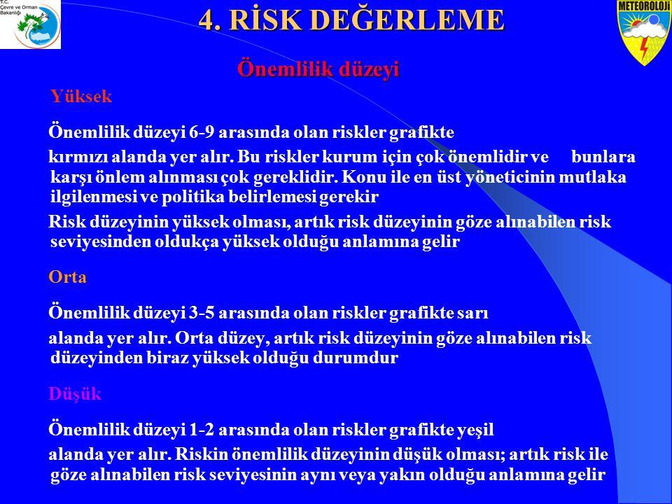 Yüksek Önemlilik düzeyi 6-9 arasında olan riskler grafikte kırmızı alanda yer alır. Bu riskler kurum için çok önemlidir ve bunlara karşı önlem alınmas