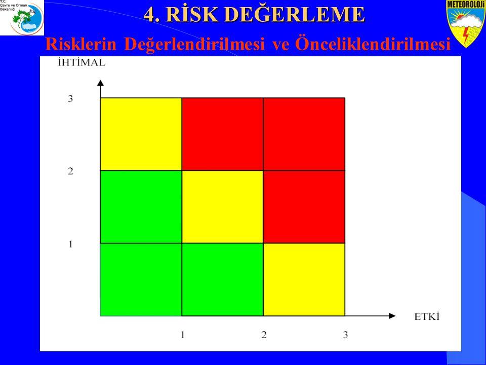 Risklerin Değerlendirilmesi ve Önceliklendirilmesi 4. RİSK DEĞERLEME